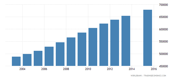 tanzania population age 9 female wb data
