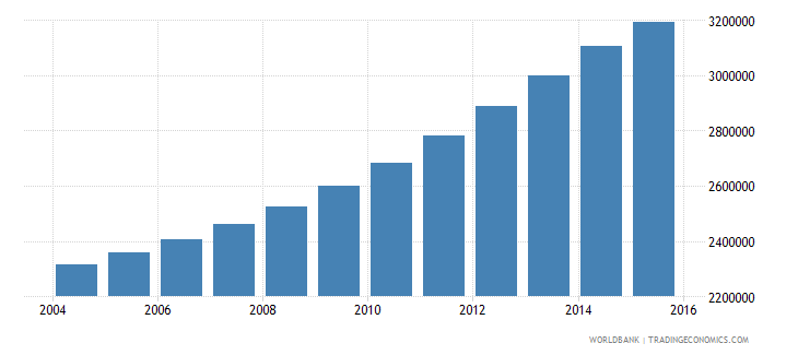 tanzania population ages 10 14 female wb data