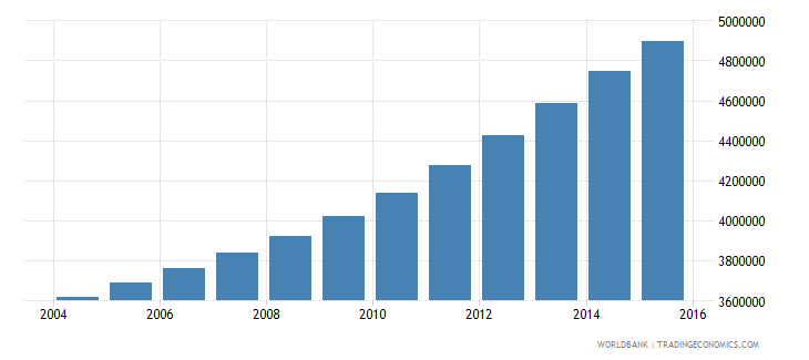 tanzania population ages 10 17 male wb data