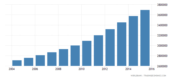 tanzania population ages 11 16 male wb data