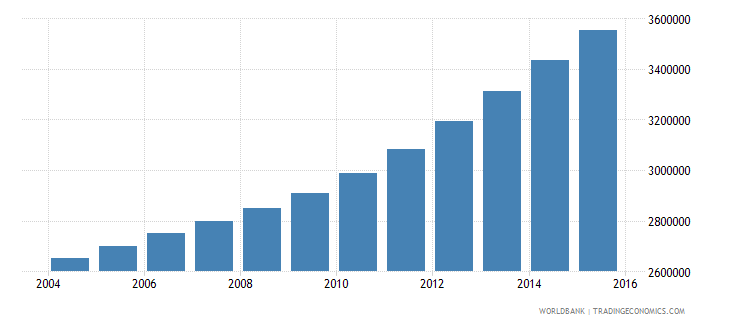 tanzania population ages 12 17 male wb data