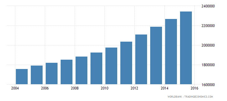 tanzania population ages 13 16 female wb data