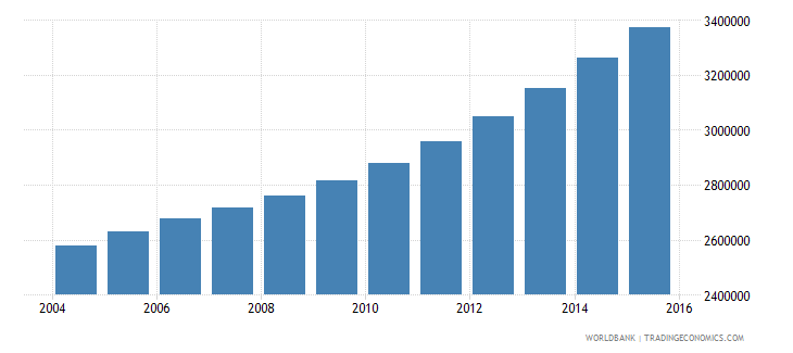 tanzania population ages 13 18 female wb data