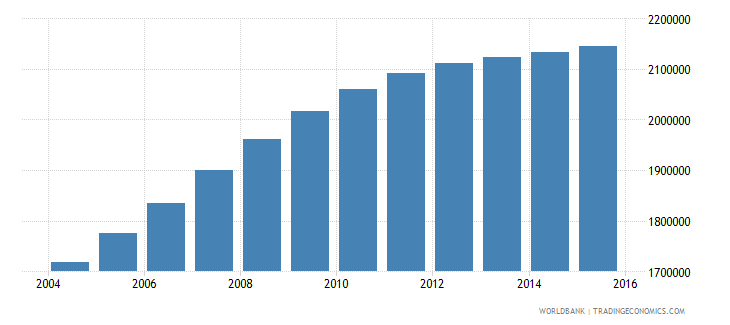 tanzania population ages 4 6 female wb data