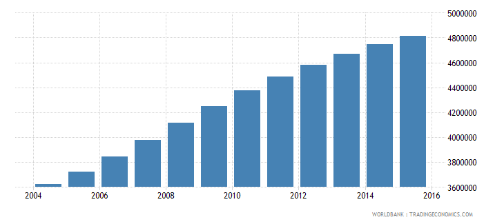 tanzania population ages 5 11 female wb data