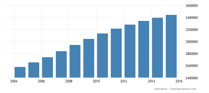 tanzania population ages 6 10 female wb data