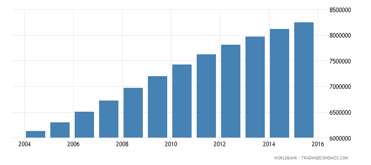 tanzania population ages 6 11 total wb data