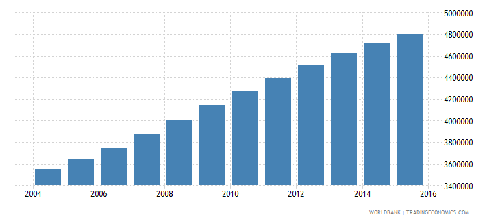 tanzania population ages 6 12 male wb data
