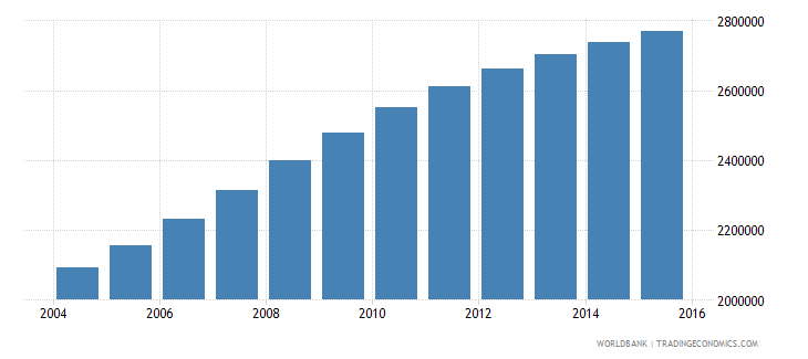 tanzania population ages 6 9 female wb data