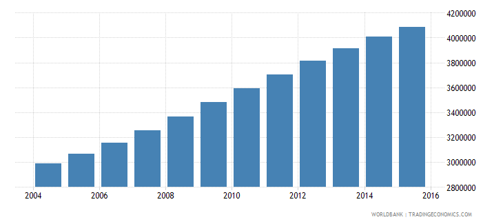 tanzania population ages 7 12 male wb data