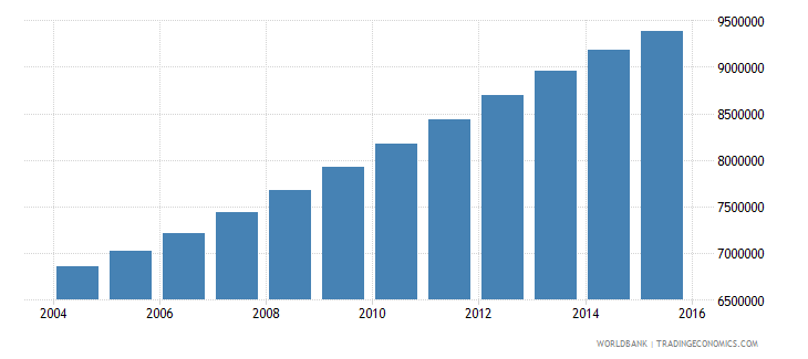 tanzania population ages 7 13 total wb data
