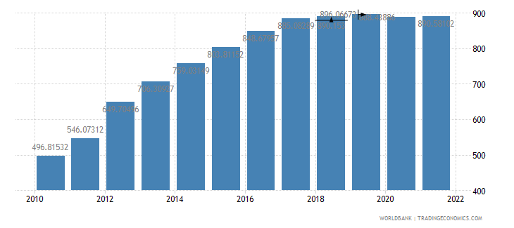 tanzania ppp conversion factor gdp lcu per international dollar wb data