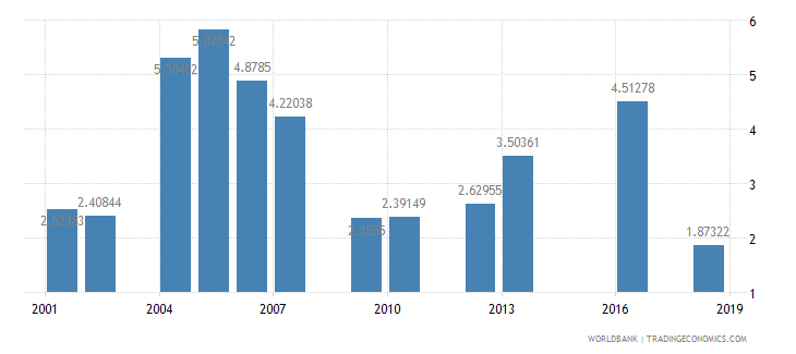 tanzania repeaters primary total percent of total enrollment wb data