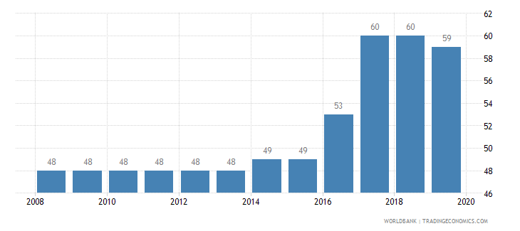 tanzania tax payments number wb data