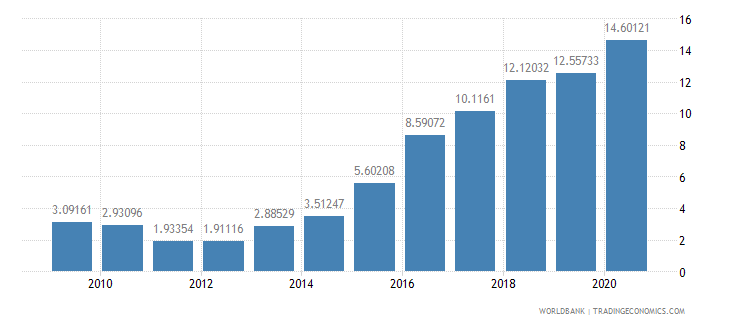 tanzania total debt service percent of exports of goods services and income wb data