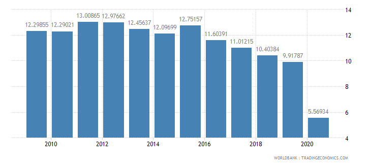 tanzania trade in services percent of gdp wb data