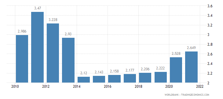 tanzania unemployment total percent of total labor force wb data
