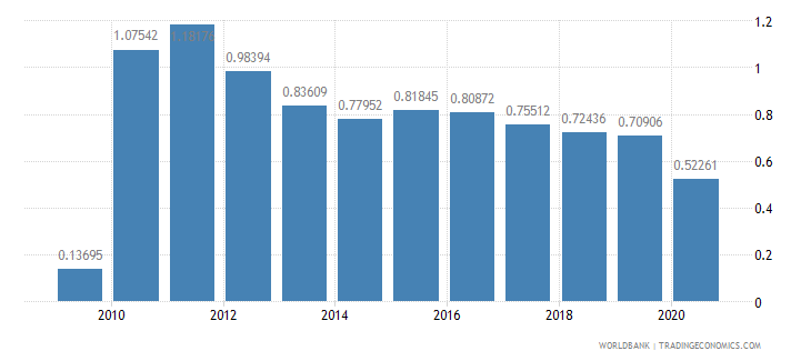 tanzania workers remittances and compensation of employees received percent of gdp wb data