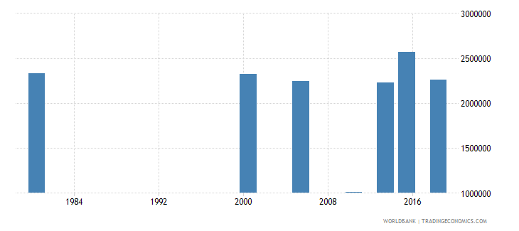 thailand adult illiterate population 15 years female number wb data