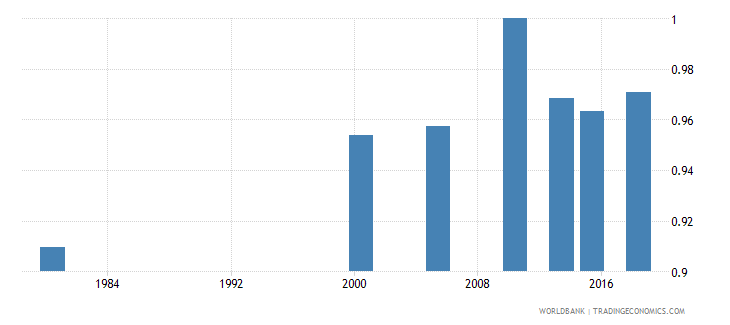 thailand adult literacy rate population 15 years gender parity index gpi wb data
