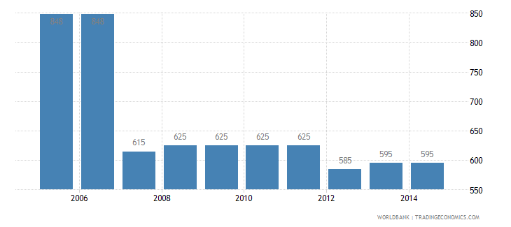 thailand cost to export us dollar per container wb data