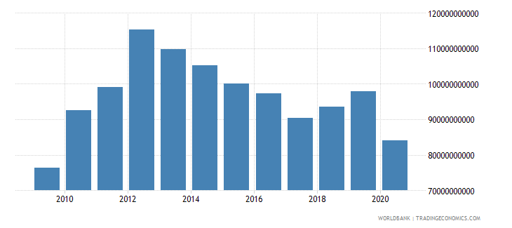 thailand customs and other import duties current lcu wb data