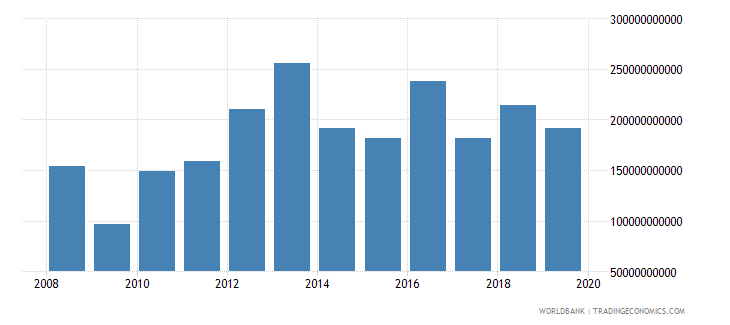 thailand discrepancy in expenditure estimate of gdp constant lcu wb data