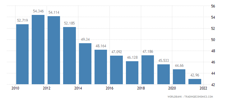 thailand employment to population ratio ages 15 24 male percent wb data