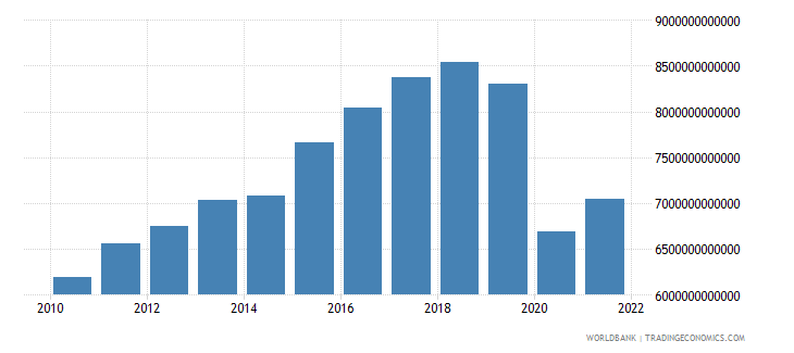 thailand exports as a capacity to import constant lcu wb data