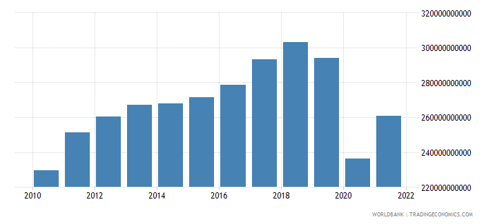 thailand exports of goods and services constant 2000 us dollar wb data