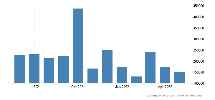 Thailand Fiscal Expenditure