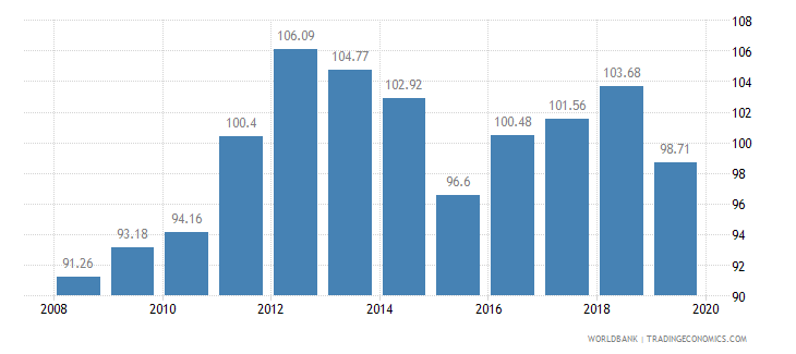 thailand food production index 1999 2001  100 wb data