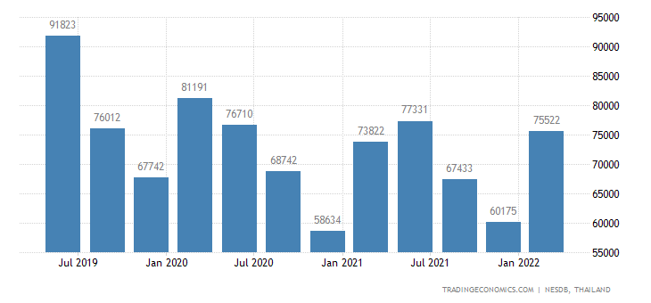 Thailand GDP From Utilities