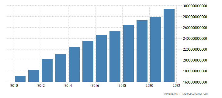 thailand general government final consumption expenditure current lcu wb data