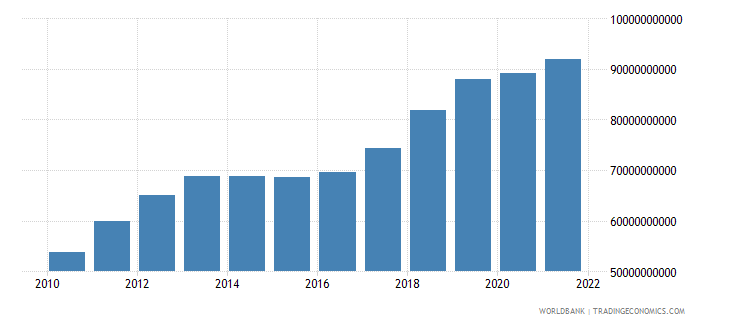 thailand general government final consumption expenditure us dollar wb data