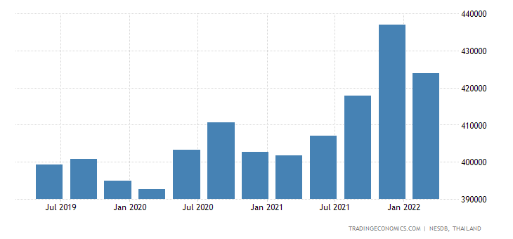 Thailand Government Spending