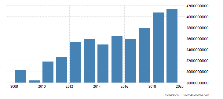 thailand gross national expenditure constant 2000 us dollar wb data