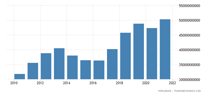 thailand gross national expenditure us dollar wb data