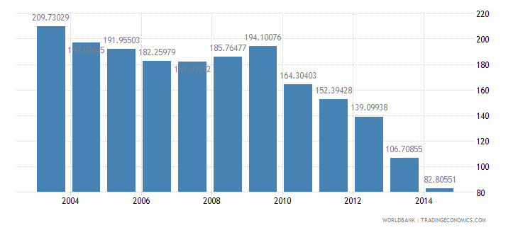 thailand health expenditure total percent of gdp wb data