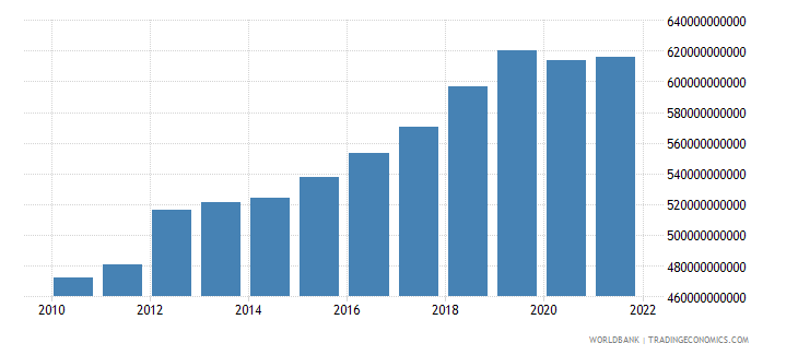 thailand household final consumption expenditure ppp constant 2005 international dollar wb data