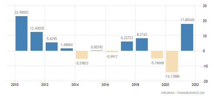 thailand imports of goods and services annual percent growth wb data