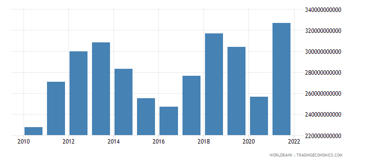 thailand imports of goods services and income bop us dollar wb data
