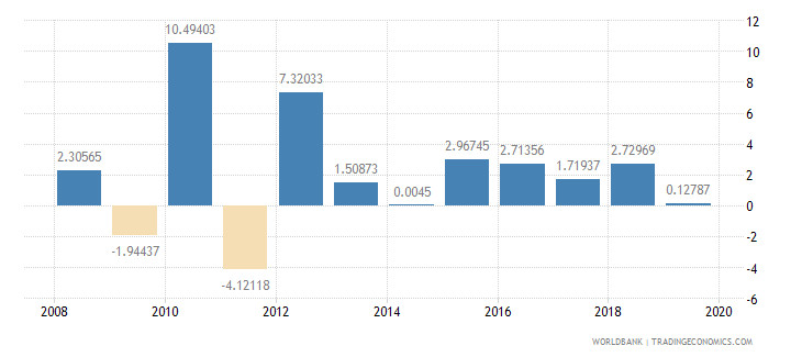 thailand industry value added annual percent growth wb data