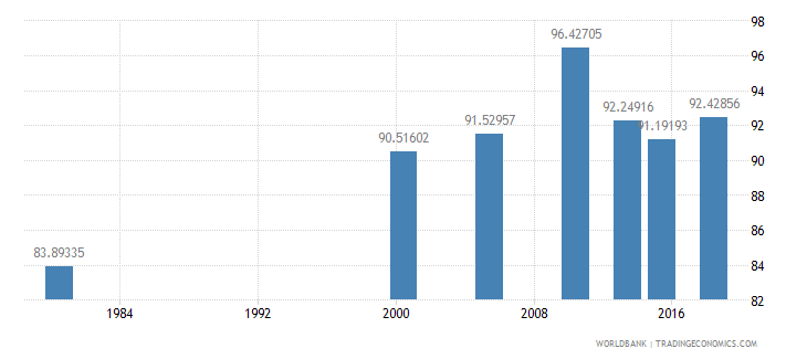 thailand literacy rate adult female percent of females ages 15 and above wb data