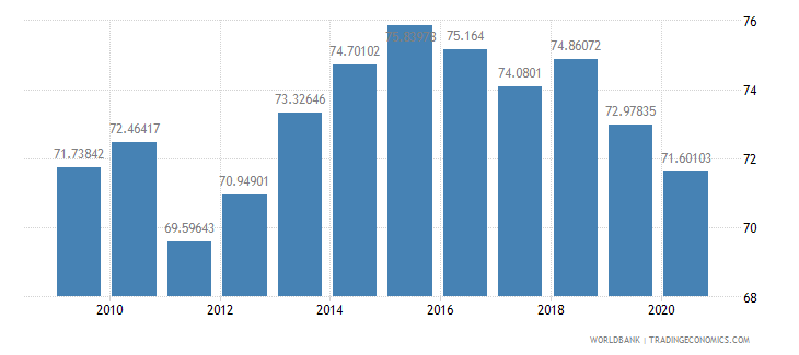 thailand manufactures exports percent of merchandise exports wb data