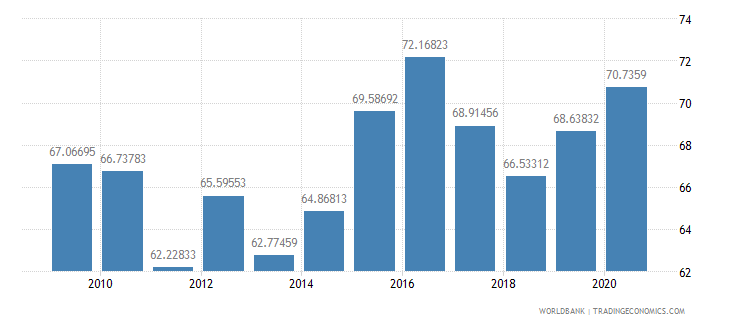 thailand manufactures imports percent of merchandise imports wb data