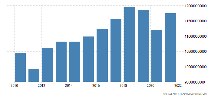 thailand manufacturing value added constant 2000 us dollar wb data