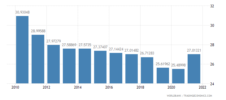 thailand manufacturing value added percent of gdp wb data
