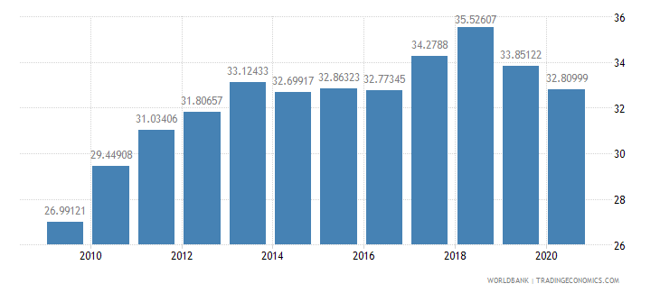 thailand merchandise exports to developing economies within region percent of total merchandise exports wb data