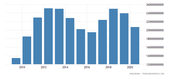 thailand merchandise imports by the reporting economy us dollar wb data
